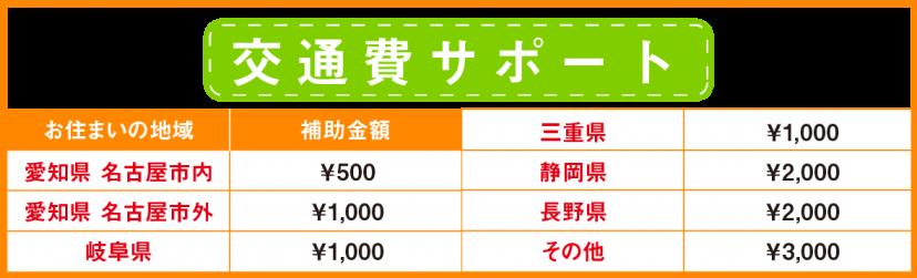交通費サポート
